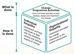 Successful change management is more than a set of activities or tools  – it is a way of thinking and working.