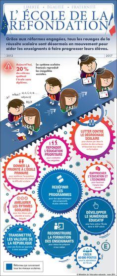 La refondation de l'École de la République - Ministère de l'éducation nationale