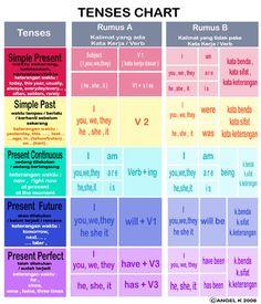 12 Tenses - ค้นหาด้วย Google