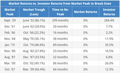Market returns (i.e. price returns) vs investor returns (i.e. total returns) from market peak to recovery.