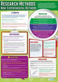 Non-Experimental Research Methods | Educational Psychology Poster