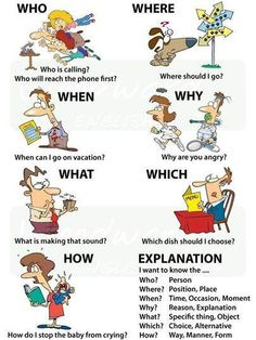Question Words in English grammar, Learn English Grammar, English Language Learning, English Words, English Lessons, English Vocabulary, Teaching English, French Lessons, German Language, Spanish Lessons