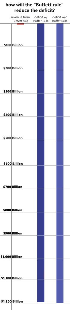 """Projected impact of Obama's """"Buffett Rule"""" imposing higher taxes on those with income over one million dollars. (not considering of course the decreased economic activity and productivity such punitive taxation would likely cause. All Is Vanity, One Million Dollars, Knowledge Is Power, Politicians, Economics, Obama, I Laughed, Bar Chart"""