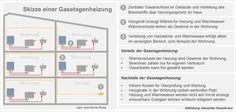 Funktionsweise einer Gasetagenheizung
