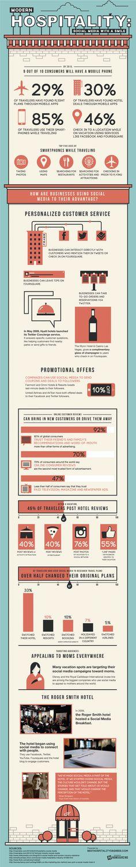 Hospitality in the Era of Social Media [Infographic] - http://goo.gl/B5i74l