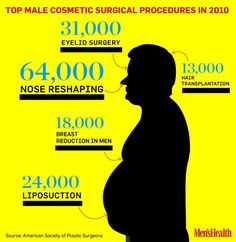 The top male cosmetic surgery procedures in 2010.