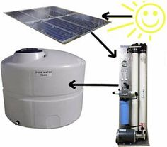 Solar powered economical reverse osmosis water purification