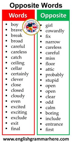 400 Opposite Words List in English - English Grammar Here Opposite Words List, English Grammar