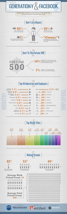 On Facebook, Millennials Friend an Average of 16 Co-Workers [INFOGRAPHIC]
