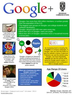 Infographic: Up-to-date information about Google+; created by Branigan Communications; October 2013. Google 1, Greater Than, Software Development, College Students, October 2013, December, Infographic, Social Media, Ads