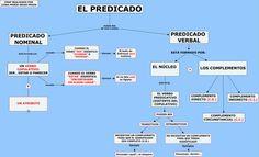 EL PREDICADO Spanish Grammar, Crying, Study, Lol, English, Feelings, Sentences, Reading Strategies, Learning