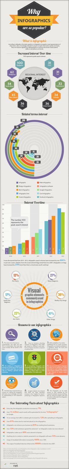 Een infographic over waarom infographics populair zijn (een meta-infographic dus…