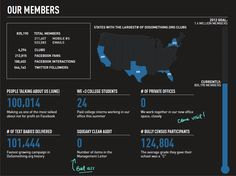 DoSomething Dashboard