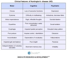 HUNTINGTON'S DISEASE Features