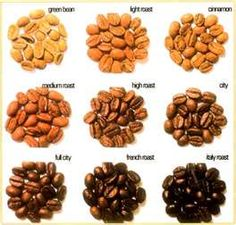 Variety of roasted coffee and how it affects the taste of your cup of coffee...