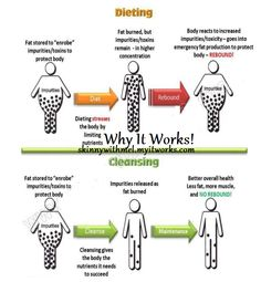 Using It Works all natural body wraps will give your body its sexy back!   Get your wrap on! This is why IT WORKS!    #true #diet #fitness