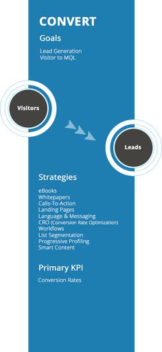 The SaaS Marketing Journey Call To Action, Sales And Marketing, Lead Generation, Effort, Ebooks, Language, Journey, Goals, Messages
