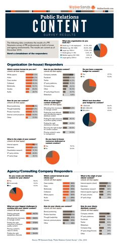 Public Relations Content Survey - How and what content does PR agency's use  #pr #publicrelations #infographic