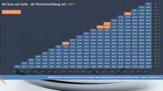 LBBW Asset Management // Landingpage Multi Global www.lbbw-multiglobal.de