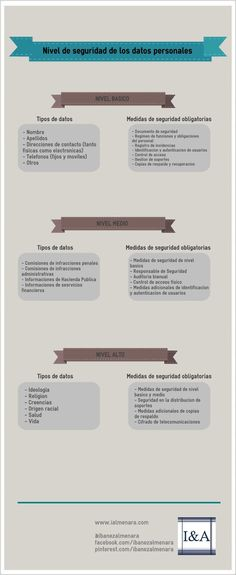 Los distintos niveles de seguridad de los datos personales #infografia #LOPD Web Safety, Tecno, Base, Safety At Work, Computer Security, Blogging For Beginners, Information Privacy, Productivity, Store