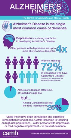 Alzheimer's Disease in Canada Infographic