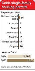 The Marietta Daily Journal - Cobb home building down 14 Acworth comes in last with zero permit requests