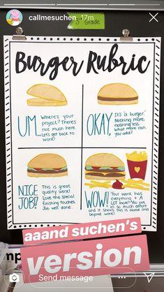 Burger Rubric is such a fun visual rubric! Art Classroom, Future Classroom, School Classroom, School Teacher, Classroom Ideas, Flipped Classroom, Teaching Strategies, Teaching Writing, Teaching Tips