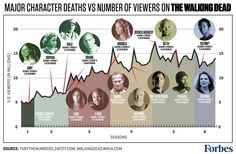 """Guess what happens to """"The Walking Dead's"""" show ratings when they kill off a character"""