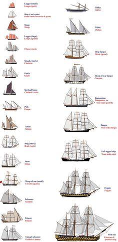 Junk Ship, Old Sailing Ships, Sailing Boat, Model Sailing Ships, Sailing Style, Sailing Knots, Sailing Dinghy, Sailing Outfit, Wooden Ship