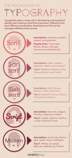 Click through for more adjectives and associations on the psychology of typography