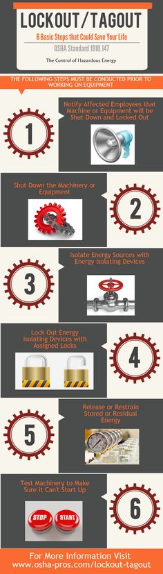 Lockout/Tagout Infographic: 6 Critical Steps that Save Lives - America's OSHA Training and Compliance Experts