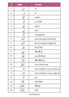 Les 100 mots les plus fréquents en arabe Arabic Language, French Language, Arabic Verbs, Learn Arabic Alphabet, Teaching English Grammar, Core French, Learning Arabic, Learn French, Vocabulary