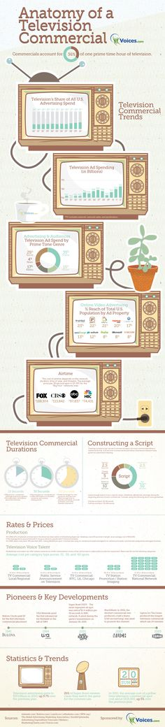 Anatomy of a TV Commercial- Learn about how to create a compelling TV ad in this visually appealing infographic. See key developments in the television ad industry and who the key players are. Learn how to write a script, what a good script length is and Image Infographics, Infographic Examples, Information Graphics, Information Design, Teaching Theatre, Communication, Web Design, Media Literacy, Tv Ads