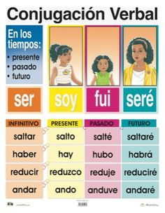 Presente/pasado/futuro Spanish Help, Learn To Speak Spanish, Spanish Phrases, Spanish Grammar, Spanish Language Learning, Spanish Teacher, Spanish Classroom, Spanish Lessons, Teaching Spanish