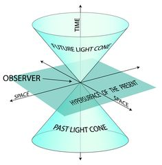 space time diagram - Google Search