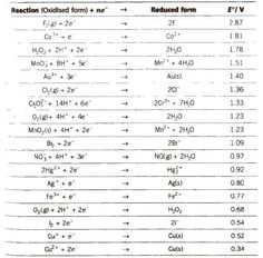 Chemistry Class 12, Chemistry Notes, Chemistry Lessons, Value Of E, Galvanic Cell, Electrochemical Cell, Hydrogen Gas