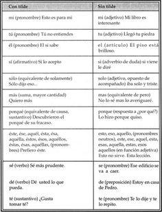 ... ACENTO DIACRÍTICO: Es la tilde que distingue las funciones o significados de una misma palabra.