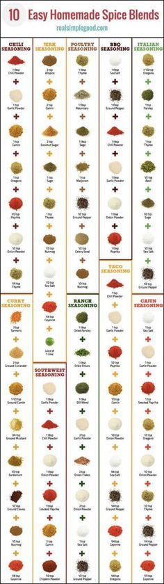Try these 10 clean and easy homemade spice blends. Make these at home with your own fresh herbs and spices. Includes recipes for DIY taco seasoning , ranch seasoning, Italian seasoning, chili seasoning, poultry seasoning, BBQ seasoning, jerk seasoning, Cajun seasoning, curry seasoning and southwest seasoning. Paleo, Gluten-Free, Sugar-Free, Clean and Easy.   realsimplegood.com
