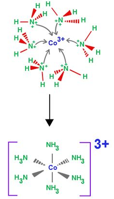 Coordination Complex Reactions