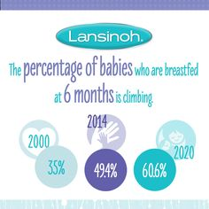 We learned tons of stuff this World Breastfeeding Week, such as the percentage of babies breastfed at six months has been rising steadily throughout the years! Check out our page for more fun tidbits! World Breastfeeding Week, Breastfeeding Benefits, Nursing Mother, Natural Parenting, February 2016, Mother And Baby, Doula, New Moms, Raising