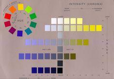 Notación Munsell Color de Sistema