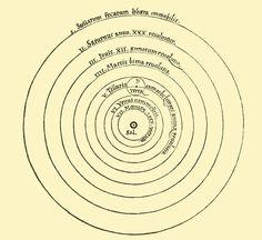 ニコラス・コペルニクス  「天球の回転について(On the Revolutions of Heavenly Spheres)」  1543年刊