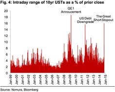 Intraday range of 10yr USTs as a % of prior close