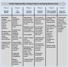 Sales - Content and the Buying Decision Cycle: Guarantee Your Content Creates Sales (Article 2 of 4) : MarketingProfs Article