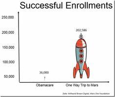 Successful Enrollments :: Jim Sinclair's Mineset  #Obamacare