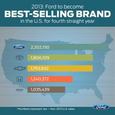 Ford America's Best Selling Brand for Fourth Straight Year #fordsales
