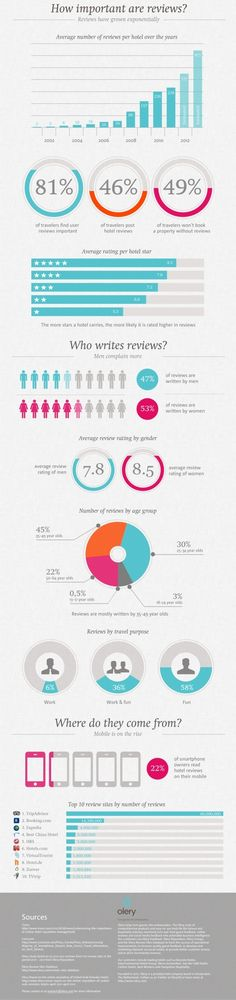 This week's top six infographics | Econsultancy