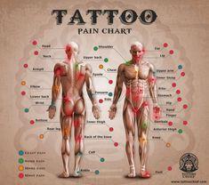 Knee Tattoo Pain Luxury ▷ Knee Tattoo Pain 960 850 Tattoo Pain Chart Except the Dor Tattoo, Tattoo Platzierung, Tattoo Cover, Tattoo Hurt, Tattoo Style, Tattoo Motive, Chest Tattoo, Tattoo Shop, Bicep Tattoo