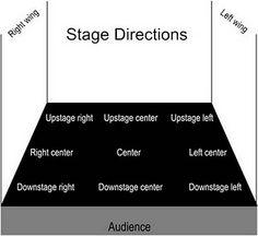 Anup Sagoo Creative & Media: Stage Terminology
