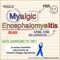 Myalgic Encephalomyelitis (ME) is ANOTHER NAME for Chronic Fatigue Syndrome (CFIDS). -- This condition is very often suffered by Fibromyalgia suffererers.